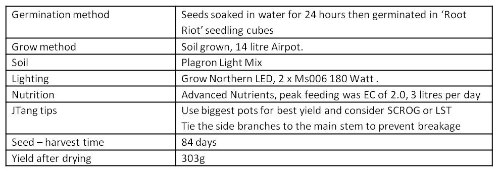 summary of grow conditions, table